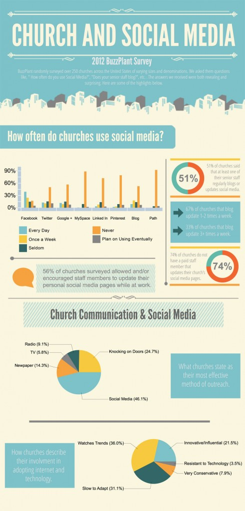 Churches-and-Social-Media-491x1024